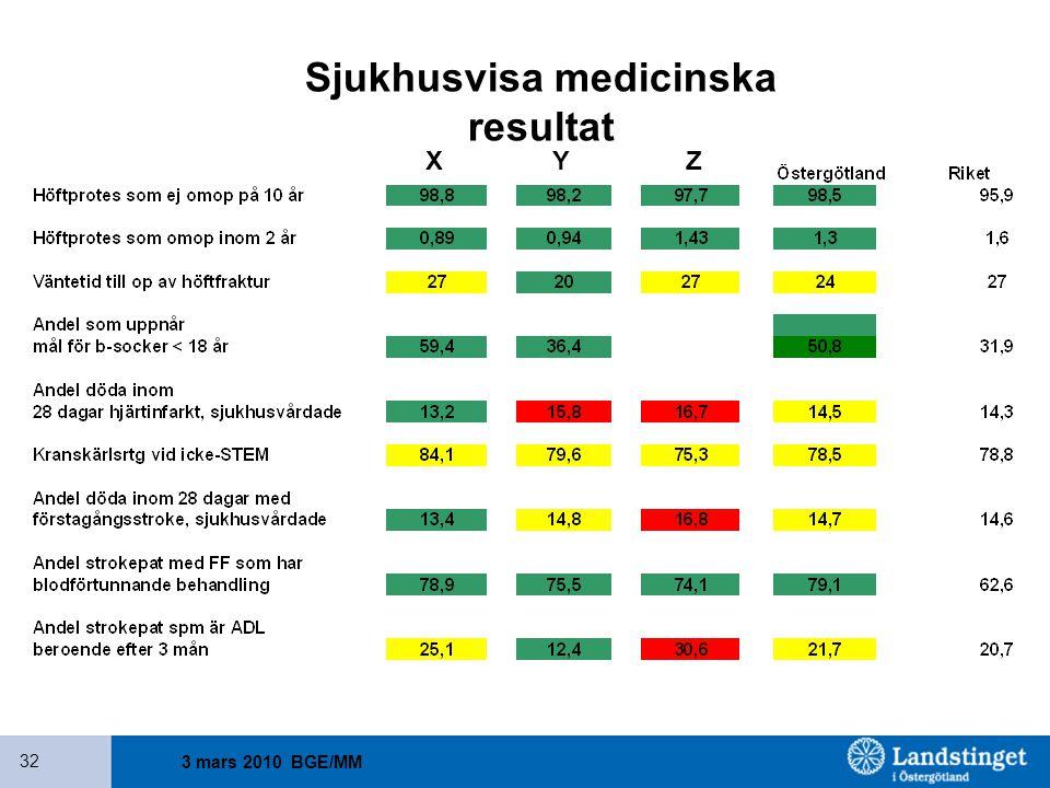 Sjukhusvisa medicinska resultat
