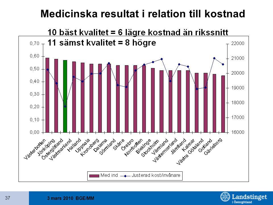 Medicinska resultat i relation till kostnad