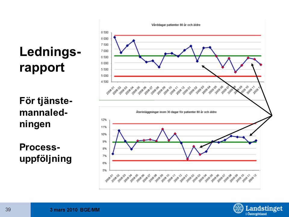Lednings- rapport För tjänste- mannaled- ningen Process- uppföljning