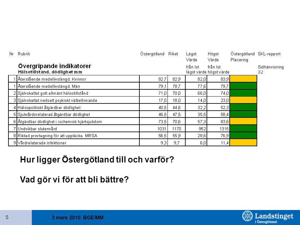 Hur ligger Östergötland till och varför