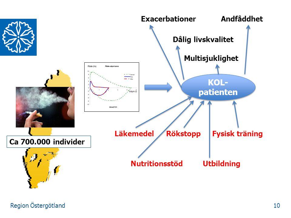 KOL-patienten Exacerbationer Andfåddhet Dålig livskvalitet