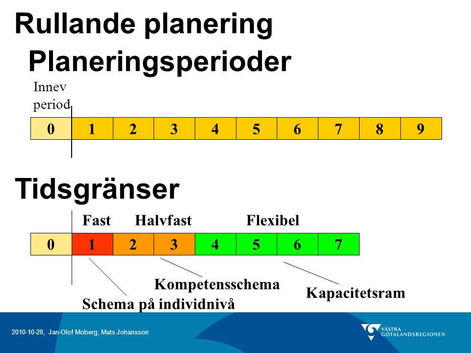 Rullande planering Planeringsperioder Tidsgränser 1 2 3 4 5 6 7 8 9 4
