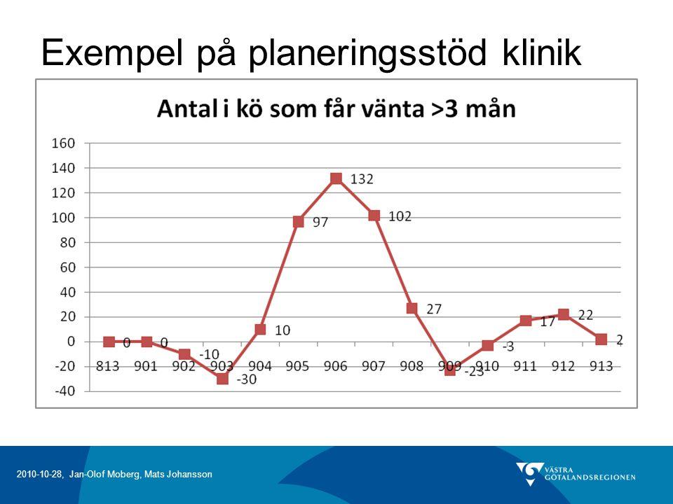 Exempel på planeringsstöd klinik