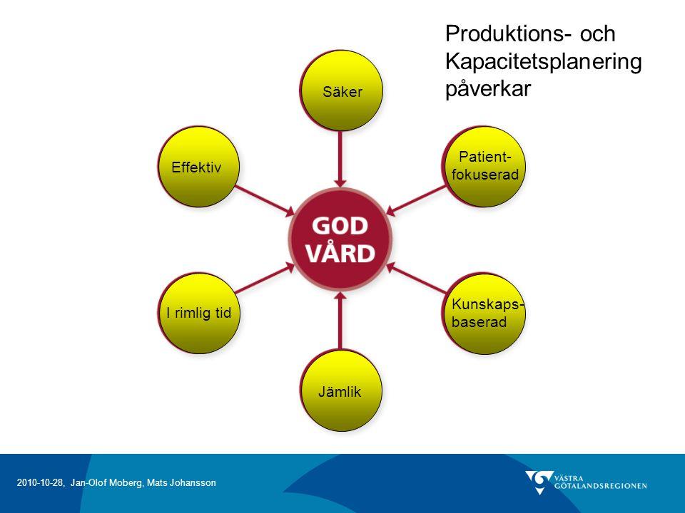 Produktions- och Kapacitetsplanering påverkar Säker Patient- Effektiv