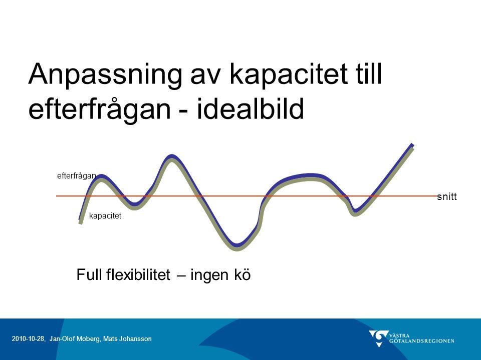 Anpassning av kapacitet till efterfrågan - idealbild