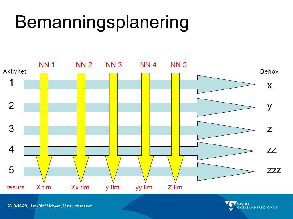 Bemanningsplanering 1 1 x 2 y 3 z 4 zz 5 zzz NN 1 NN 2 NN 3 NN 4 NN 5