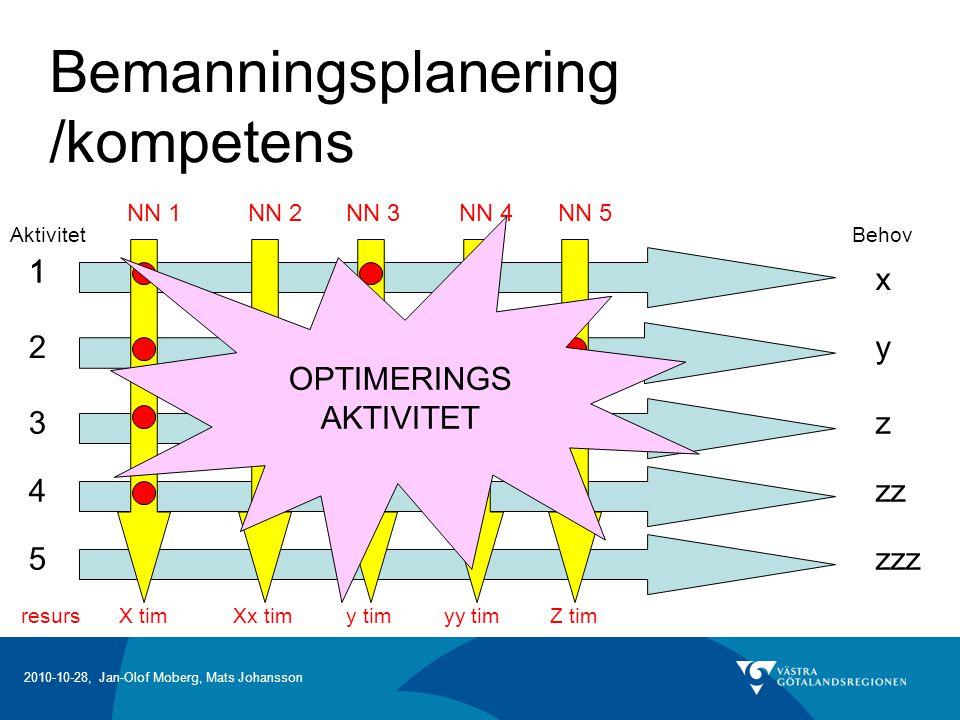 Bemanningsplanering /kompetens