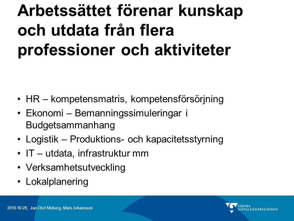 Arbetssättet förenar kunskap och utdata från flera professioner och aktiviteter