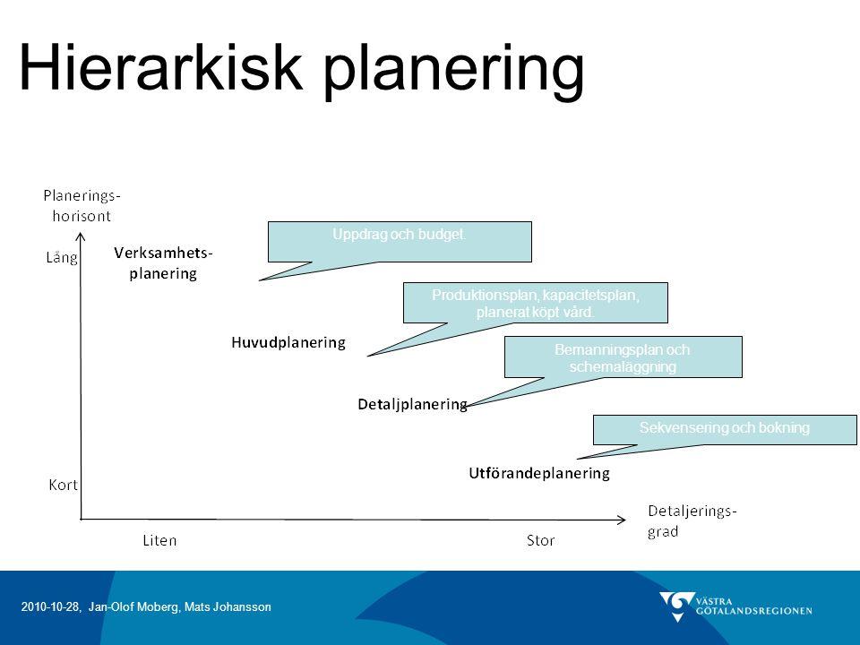 Hierarkisk planering Uppdrag och budget.