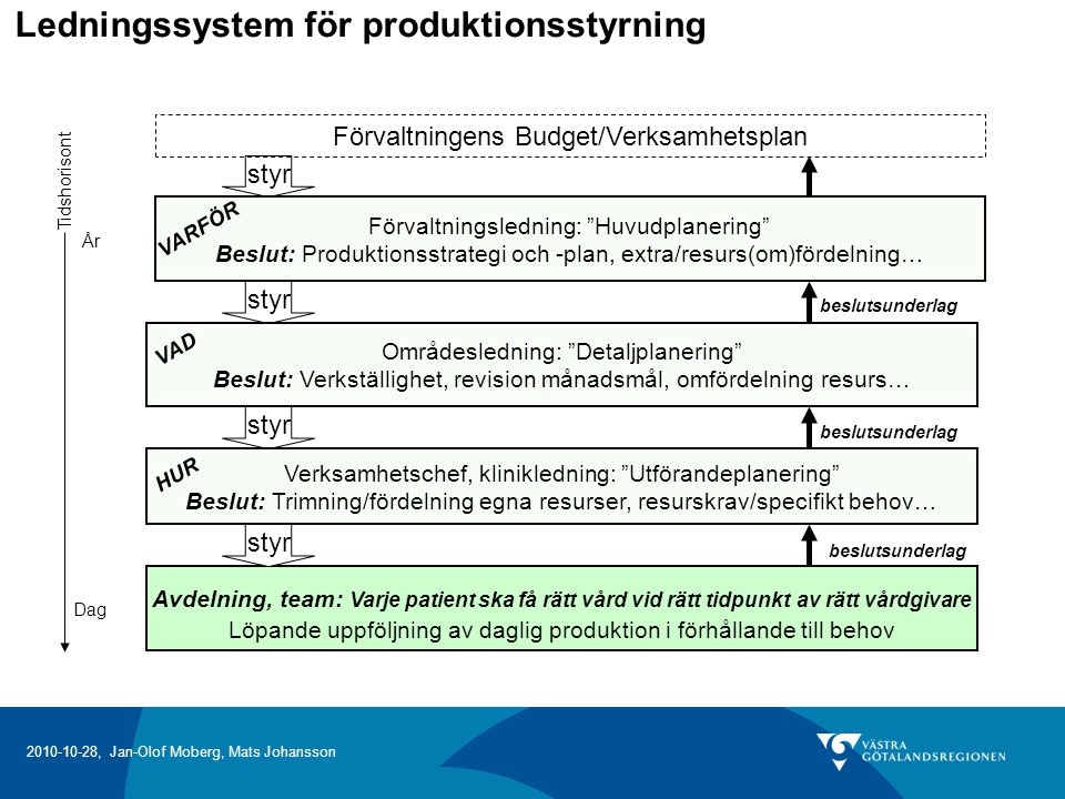 Ledningssystem för produktionsstyrning