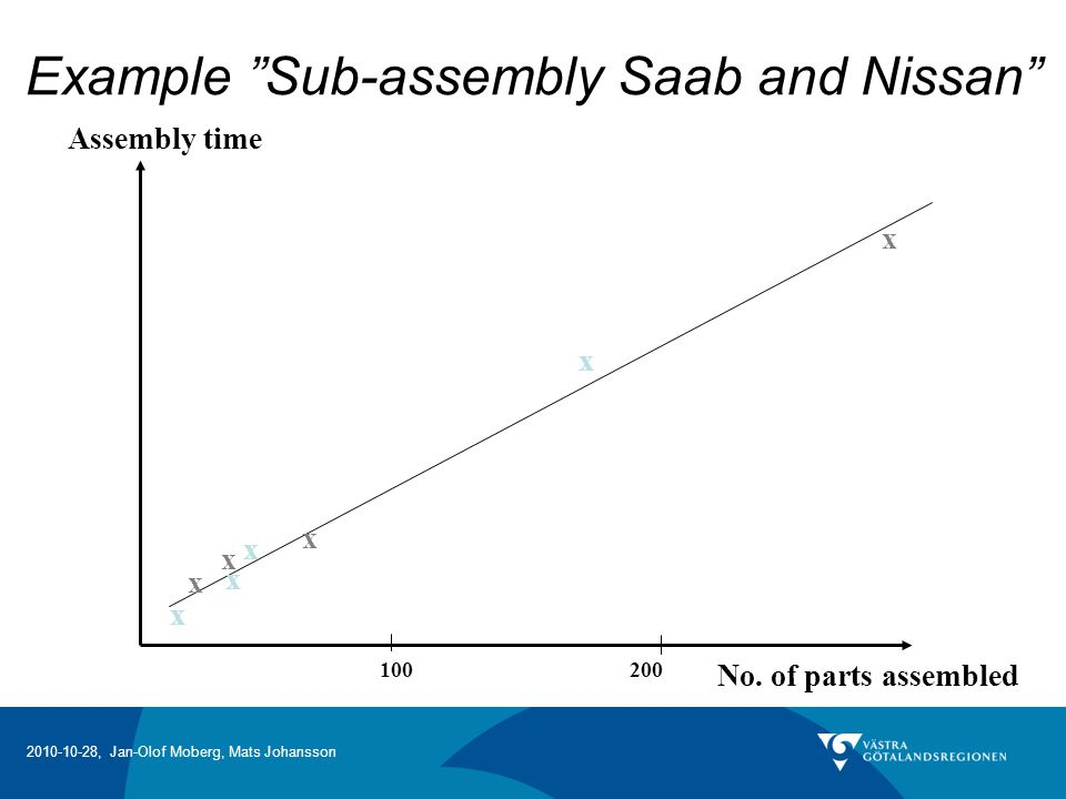 Example Sub-assembly Saab and Nissan