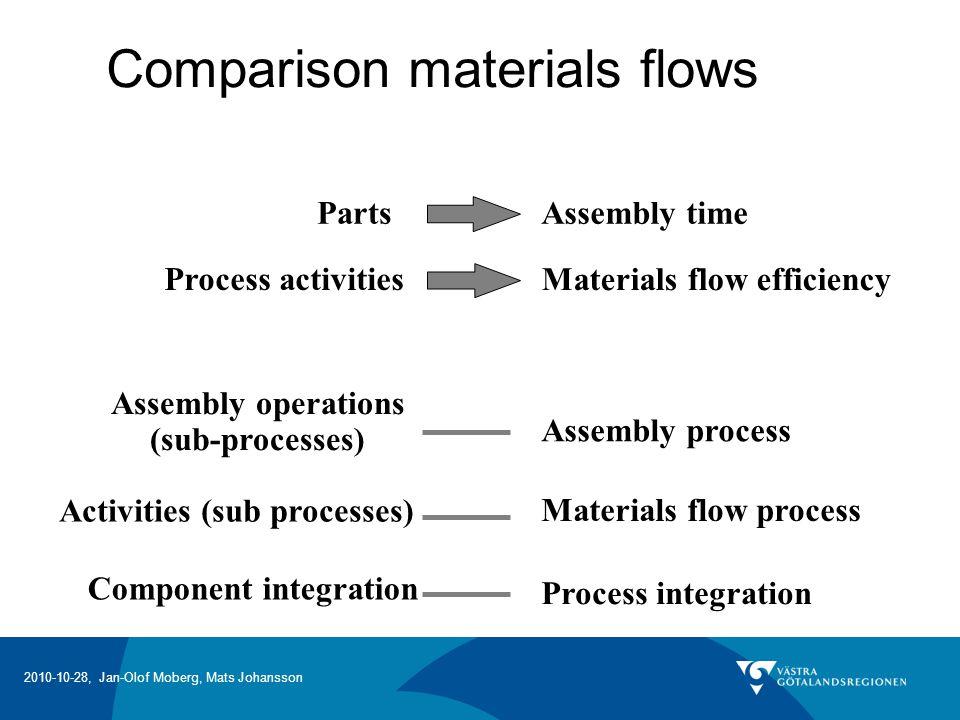 Comparison materials flows