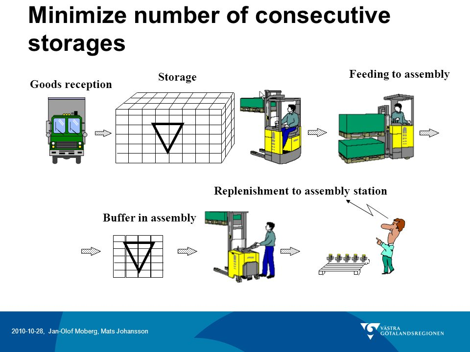 Minimize number of consecutive storages