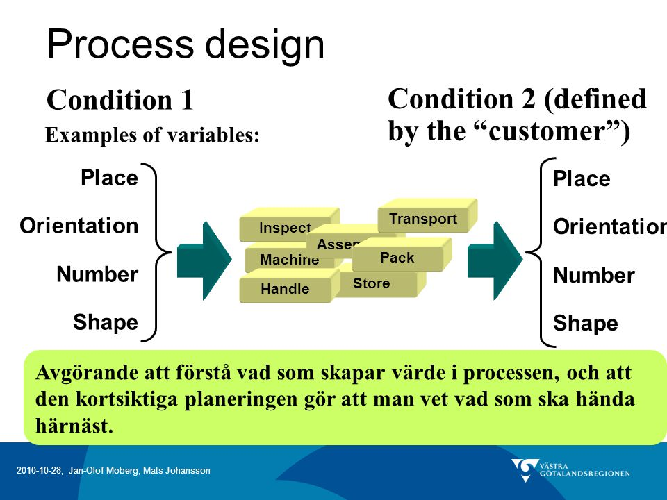 Process design Condition 1 Condition 2 (defined by the customer )