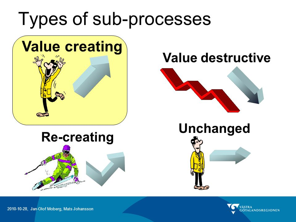 Types of sub-processes