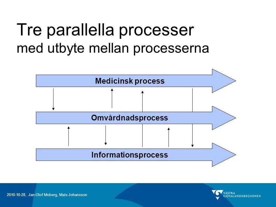 Tre parallella processer med utbyte mellan processerna