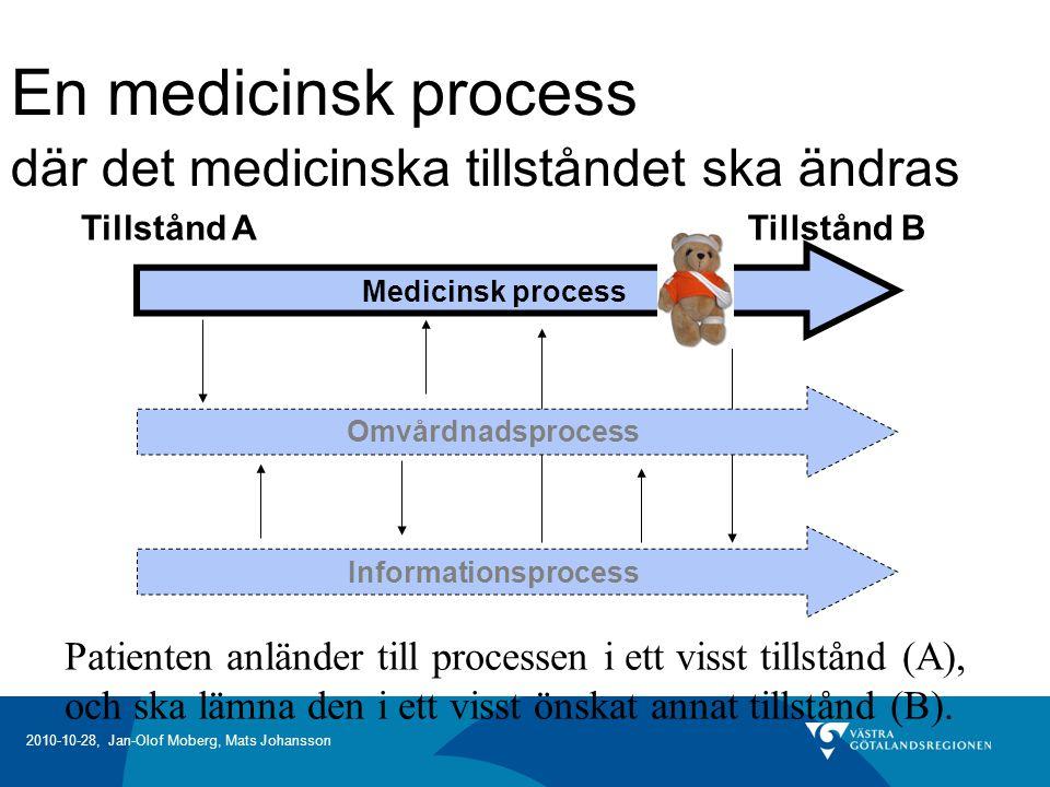 En medicinsk process där det medicinska tillståndet ska ändras