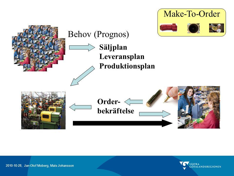 Make-To-Order Behov (Prognos) Säljplan Leveransplan Produktionsplan