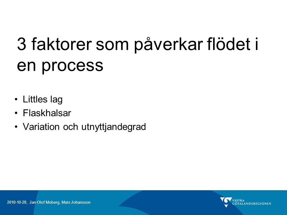 3 faktorer som påverkar flödet i en process