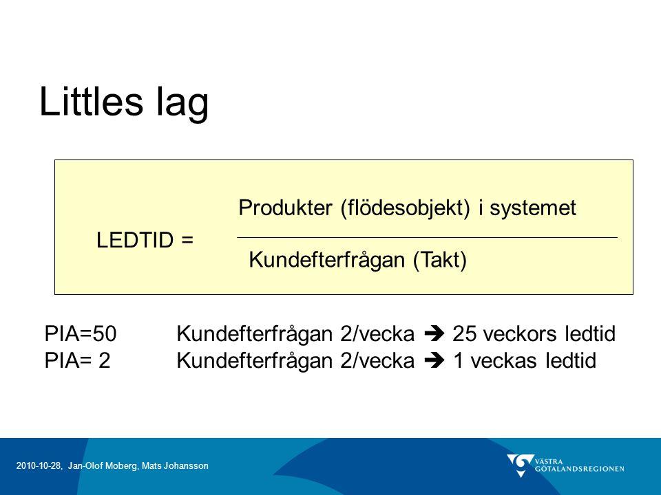 Littles lag Produkter (flödesobjekt) i systemet LEDTID =
