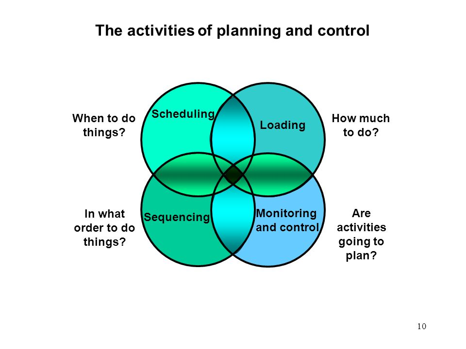 The activities of planning and control