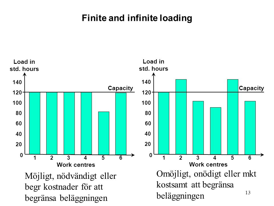 Finite and infinite loading