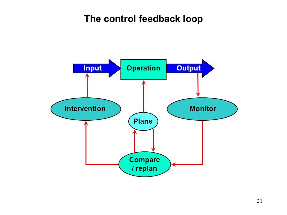 The control feedback loop