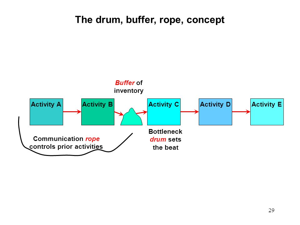The drum, buffer, rope, concept