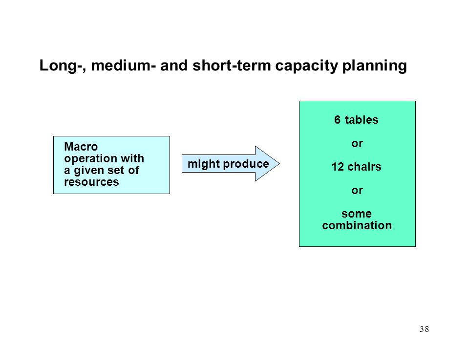 Long-, medium- and short-term capacity planning