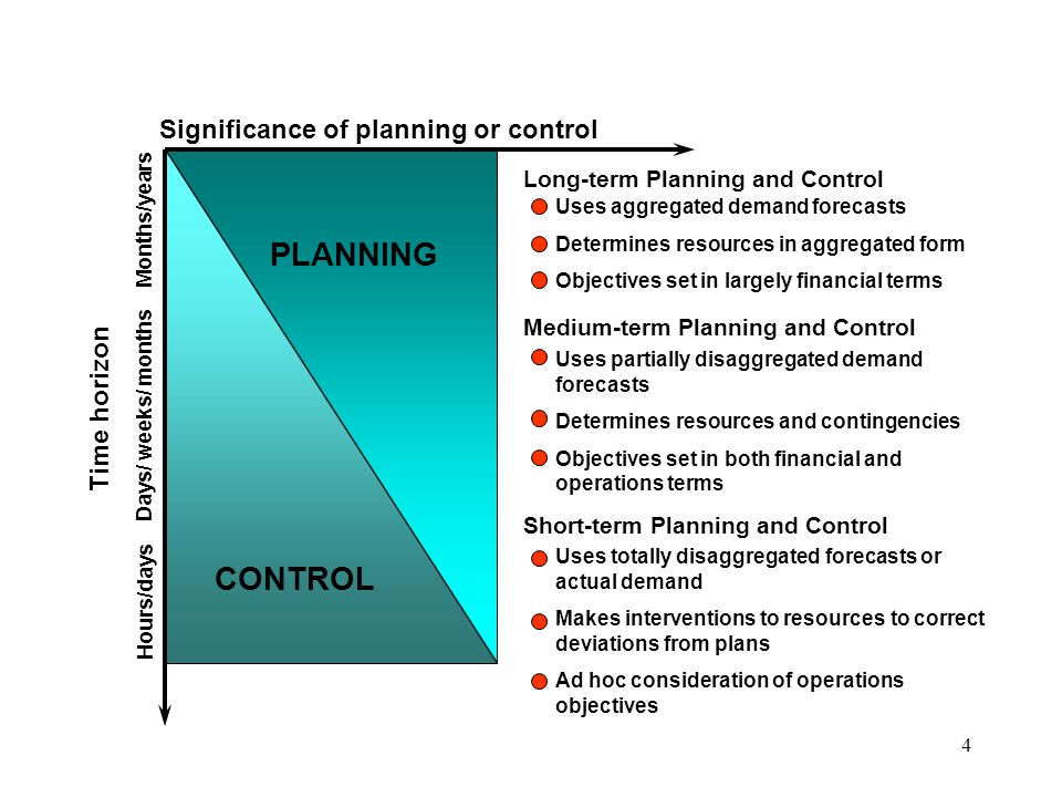 PLANNING CONTROL Significance of planning or control Time horizon