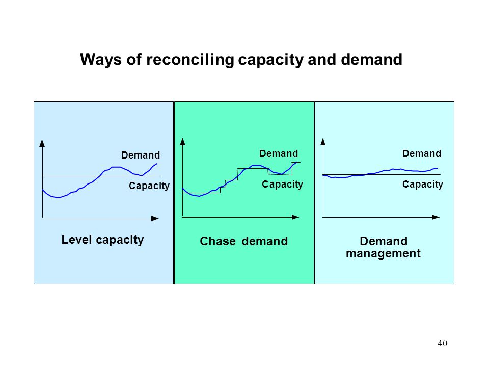Ways of reconciling capacity and demand