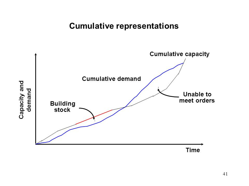 Cumulative representations