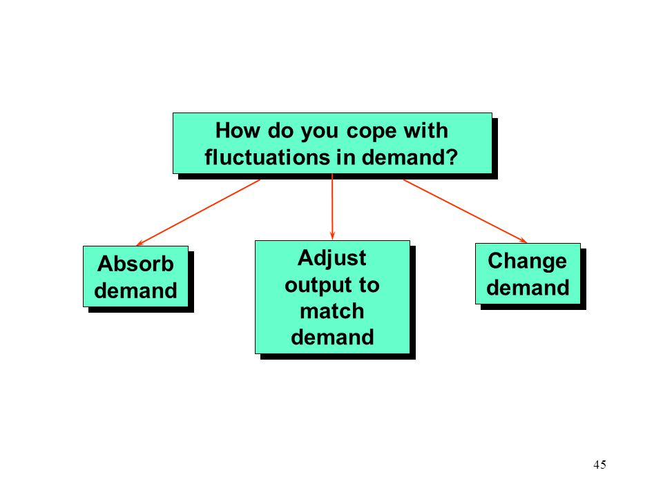How do you cope with fluctuations in demand