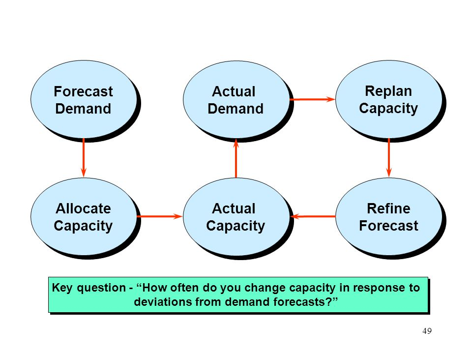 Actual Demand Forecast Replan Capacity Allocate Refine