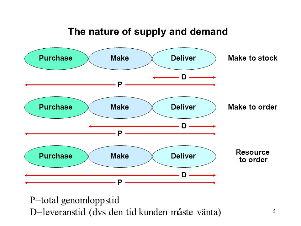 The nature of supply and demand