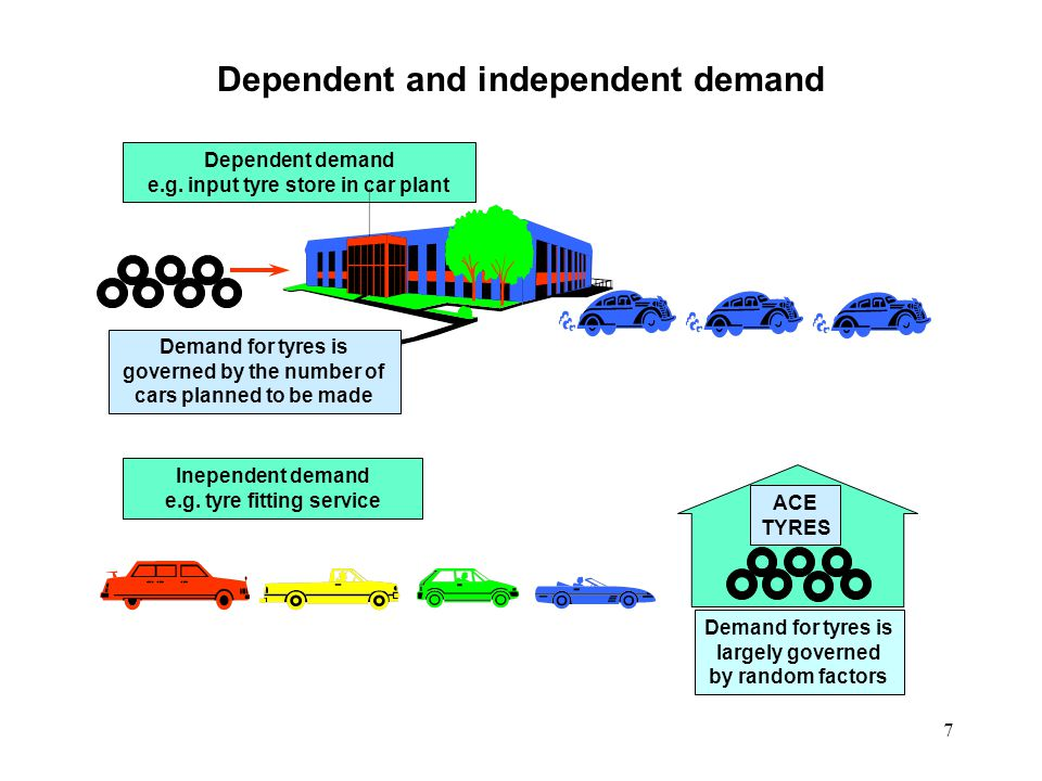 Dependent and independent demand