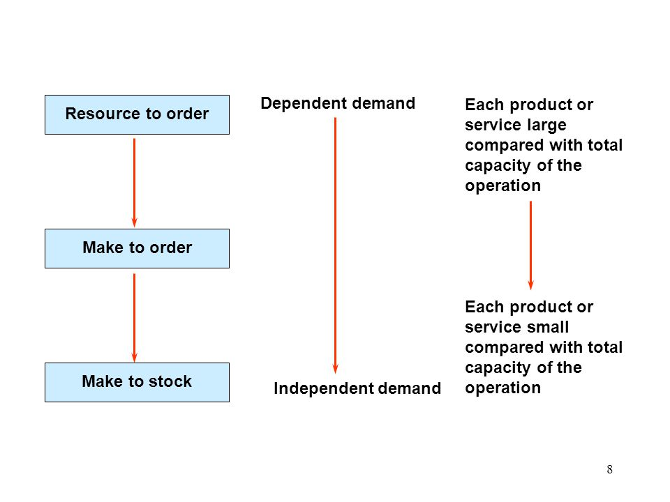 Dependent demand Resource to order. Each product or service large compared with total capacity of the operation.
