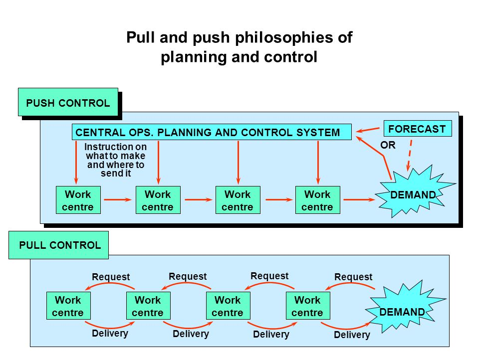 Pull and push philosophies of planning and control