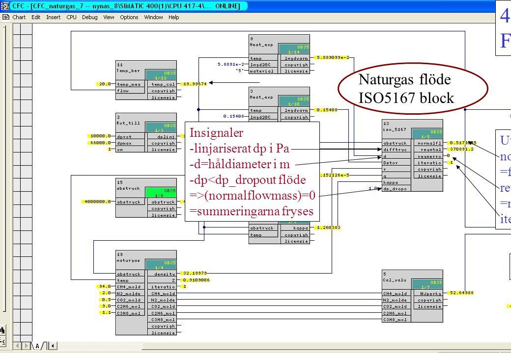 4. Handhavande/7 Flöde Naturgas flöde ISO5167 block Omvandling