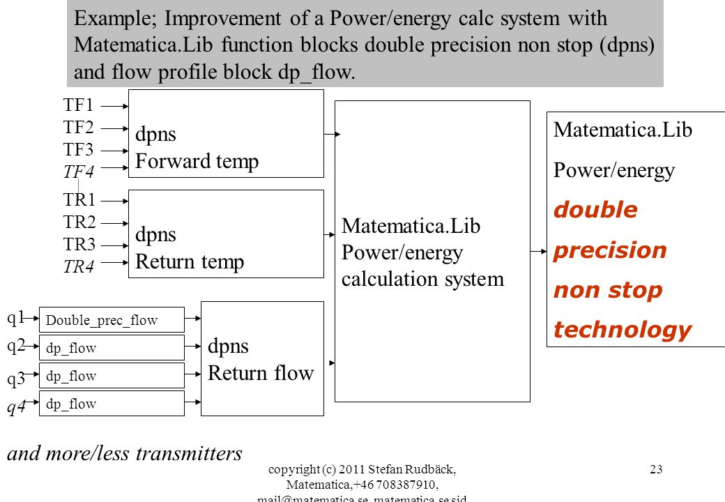 Example; Improvement of a Power/energy calc system with