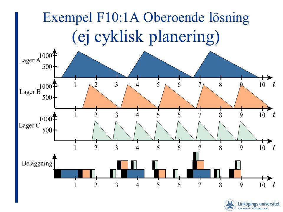 Exempel F10:1A Oberoende lösning (ej cyklisk planering)
