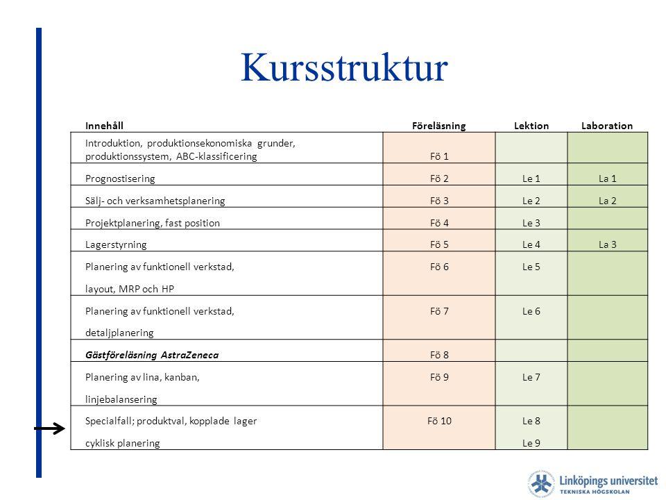 Kursstruktur Innehåll Föreläsning Lektion Laboration