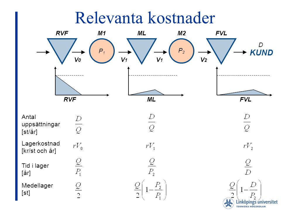 Relevanta kostnader KUND RVF M1 ML M2 FVL D P1 P2 V0 V1 V1 V2 RVF ML