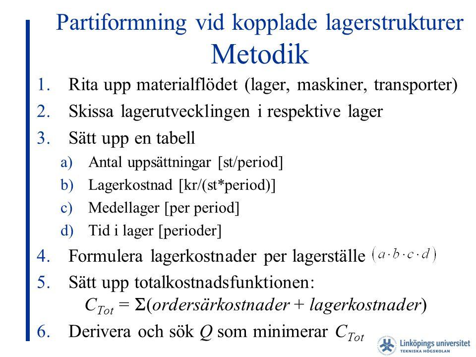 Partiformning vid kopplade lagerstrukturer Metodik