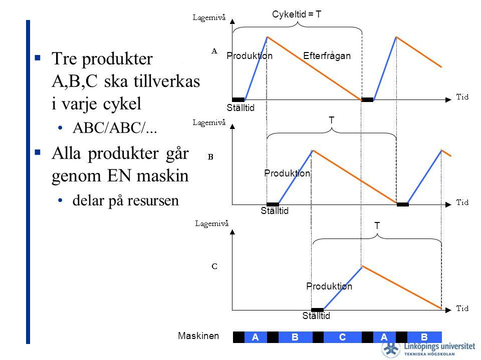 Cyklisk produktion Tre produkter A,B,C ska tillverkas i varje cykel