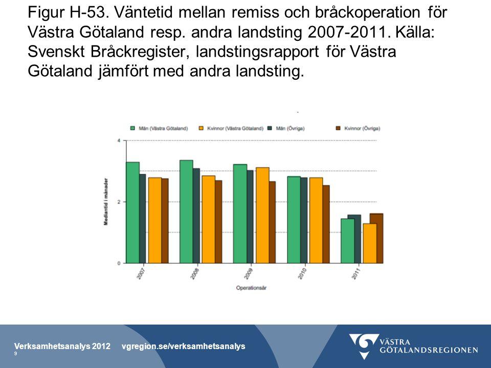 Figur H-53. Väntetid mellan remiss och bråckoperation för Västra Götaland resp. andra landsting 2007-2011. Källa: Svenskt Bråckregister, landstingsrapport för Västra Götaland jämfört med andra landsting.