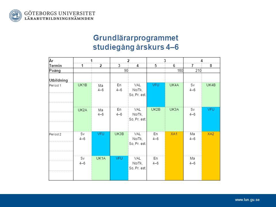 Grundlärarprogrammet studiegång årskurs 4–6
