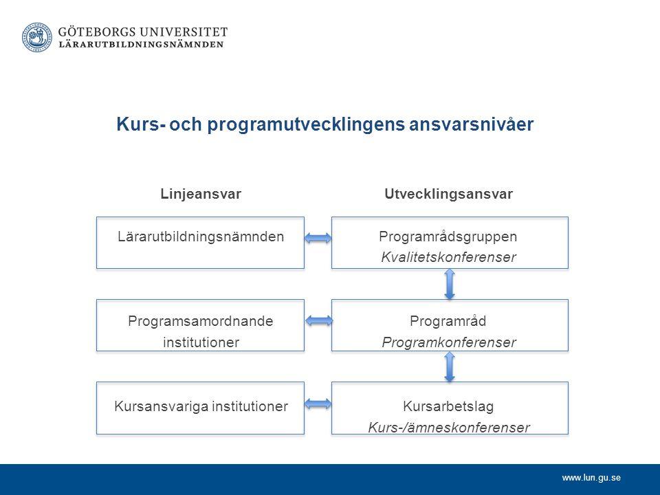 Kurs- och programutvecklingens ansvarsnivåer
