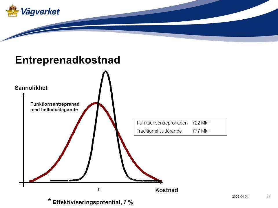 Entreprenadkostnad * * Effektiviseringspotential, 7 % Sannolikhet