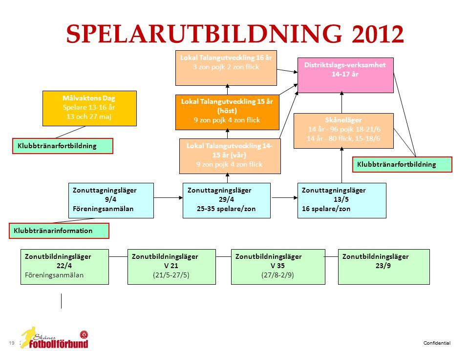 SPELARUTBILDNING 2012 Lokal Talangutveckling 16 år